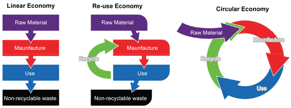Figure 1 :   Structure of the Circular Economy (source: EPA)