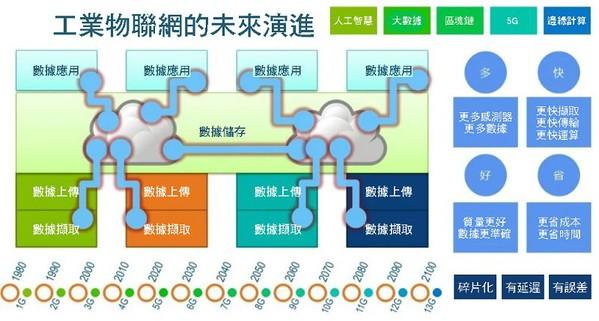 圖11 : 工業物聯網的未來演進