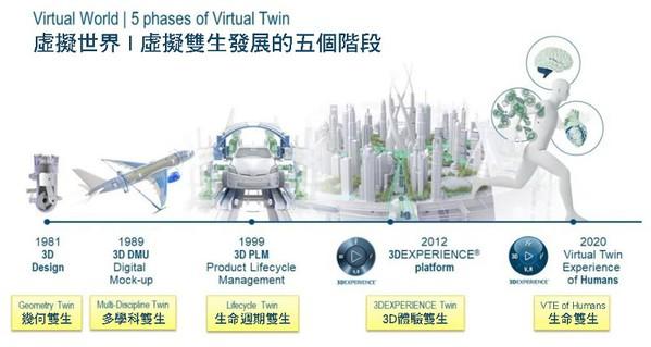 圖12 : 虛擬世界/ 虛擬雙生發展的五個階段