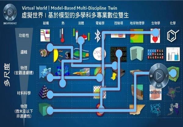 圖14 : 虛擬世界/基於模型的多學科多專業數位雙生