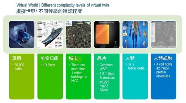 圖16 : 虛擬世界/ 不同等級的複雜程度