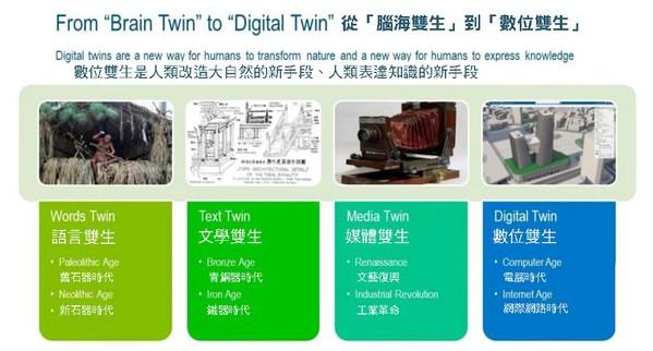 圖2 : 從「腦海雙生」到「數位雙生」