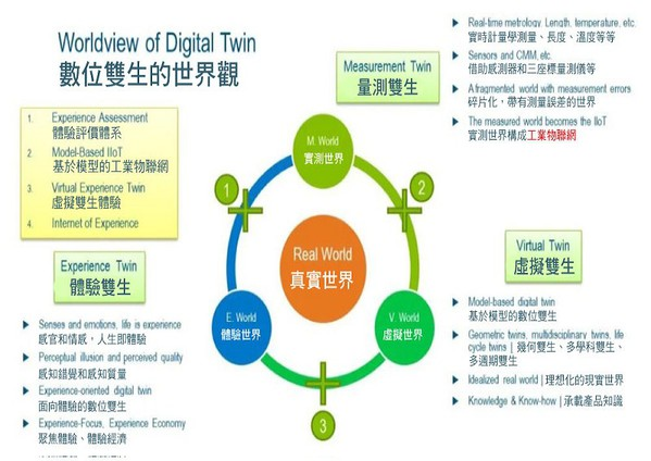 圖3 : 數位雙生的世界觀