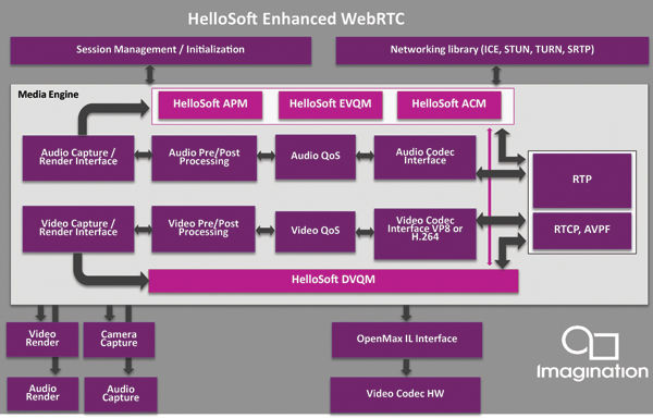 Highest Quality WebRTC Media Engine In The World