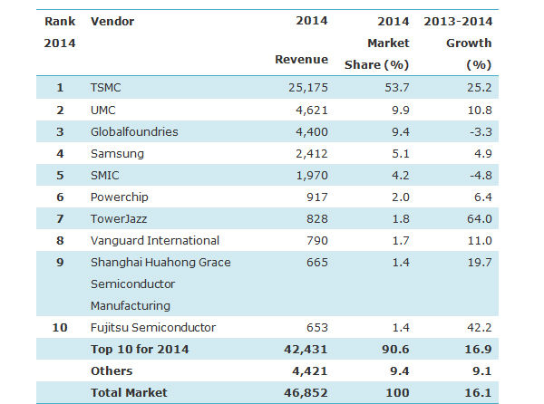 Semiconductor Foundry Market Grew 16.1% in 2014; TSMC Tops ...