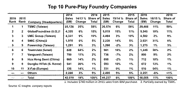 sales forecast in a foundry fab Pure-play foundry sales – as opposed to those from idms who also offer foundry services – are forecast to increase 13 percent in 2015 to $478 billion after climbing 17 percent in 2014 and 15 percent in 2013.