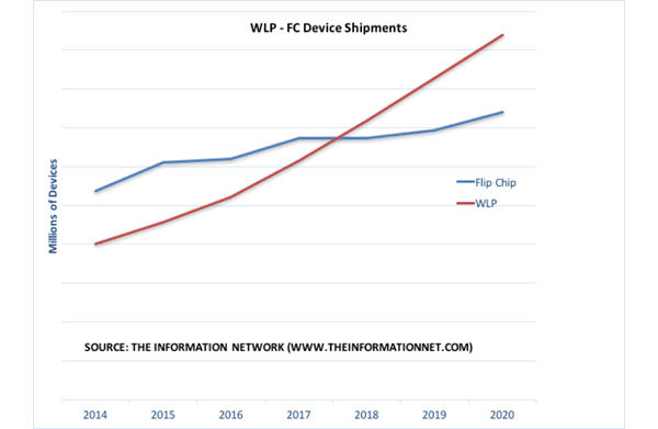 WLP Device Shipments to Overtake Flip Chip in 2018, Says Information