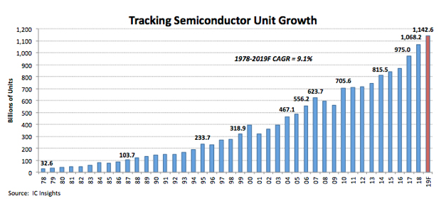 Semiconductor Unit Shipments Exceeded 1 Trillion Devices in