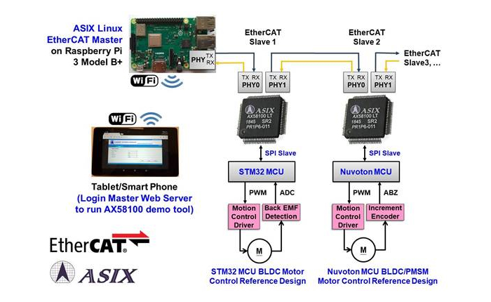 The First EtherCAT Slave Controller in Greater China at Hannover